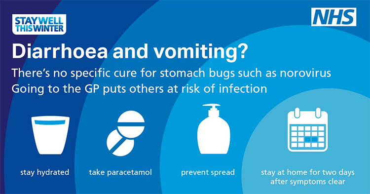 Norovirus - How to avoid the Winter Flu