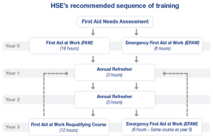 HSE recommendation for First Aid Training