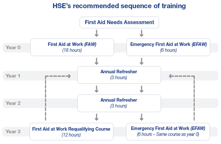 HSE recommendation for 3 Day First Aid at Work re qualification